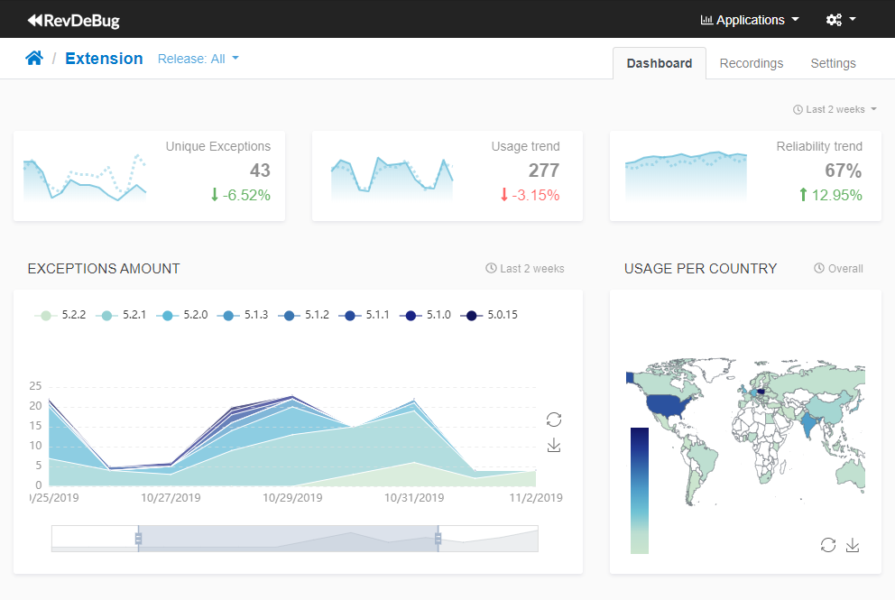 DevOps Monitor application view