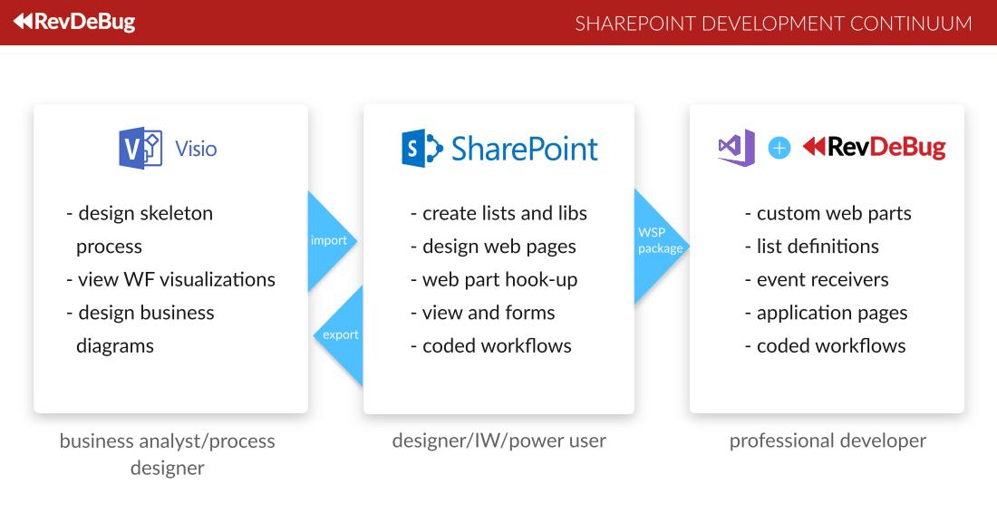 SharePoint RevDeBug Development Continuum