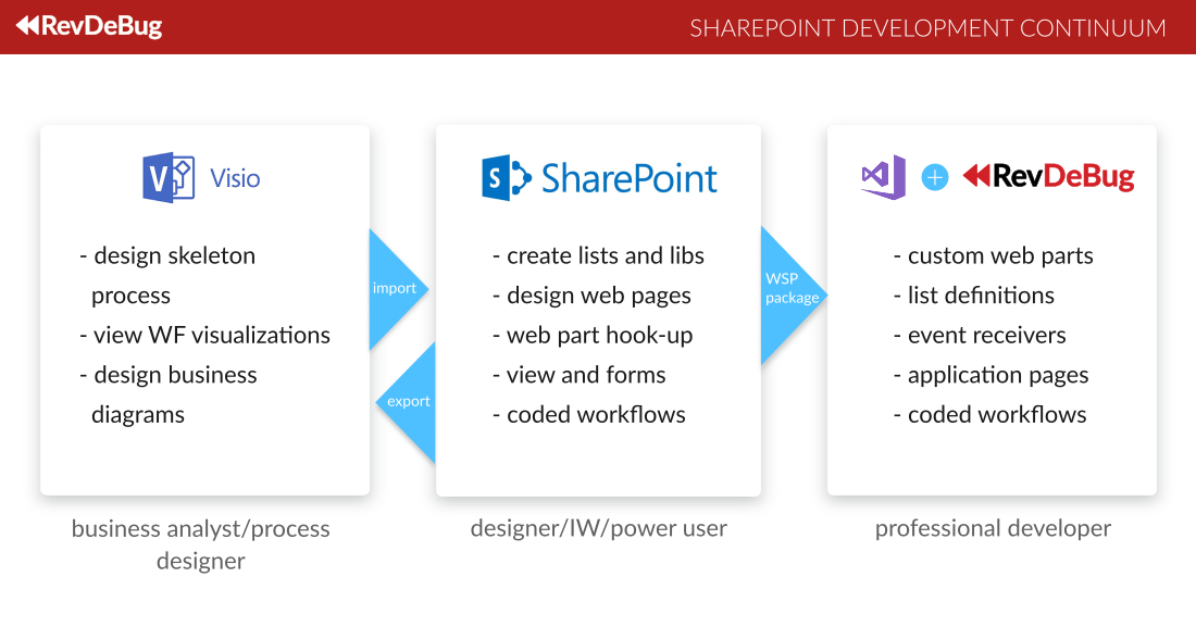 SharePoint RevDeBug Development Continuum
